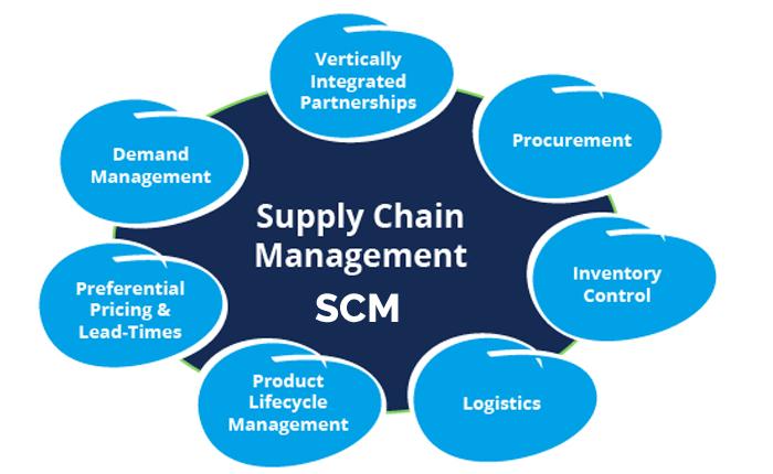Oracle cloud supply chain management consultancy procurement cloud publicscrutiny Images